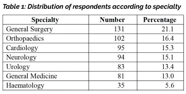 Table 1: Distribution of respondents according to specialty